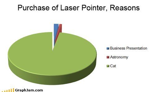 Reasons To Buy Laser Pointer