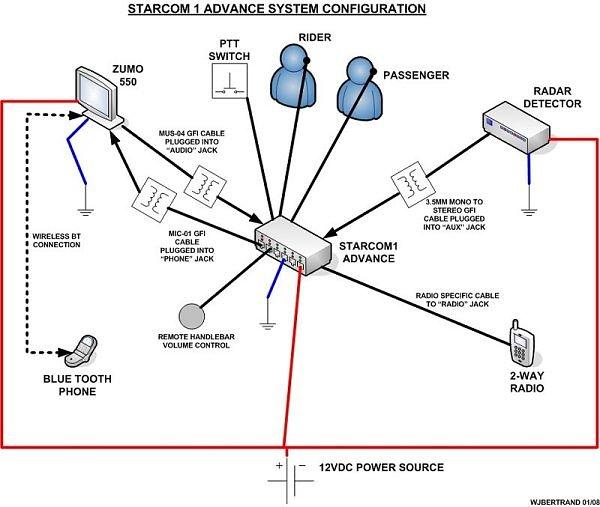 Starcom1 Diagram (By Jeff Bertrand)