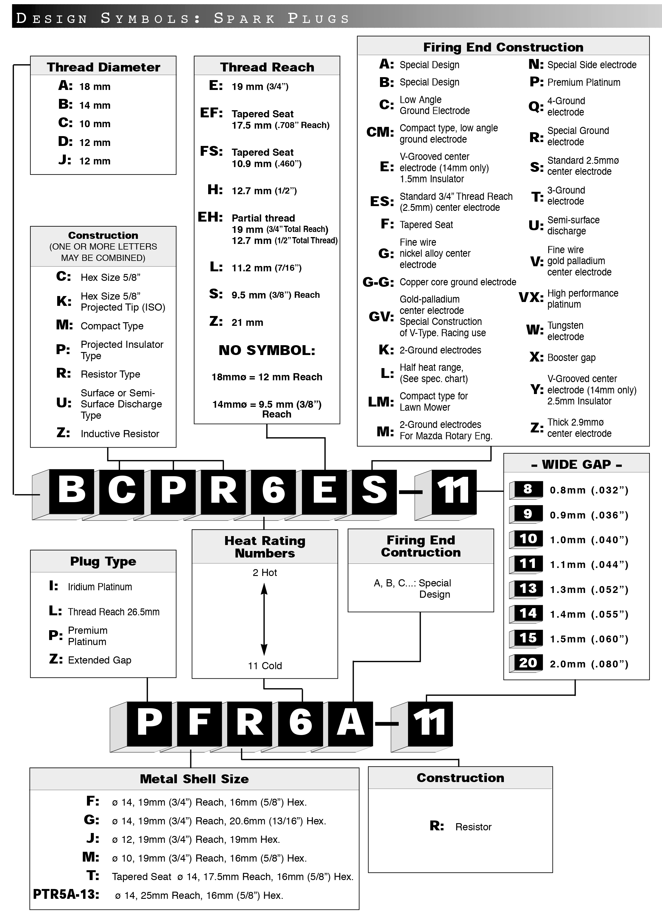 NGK Spark Plug Chart