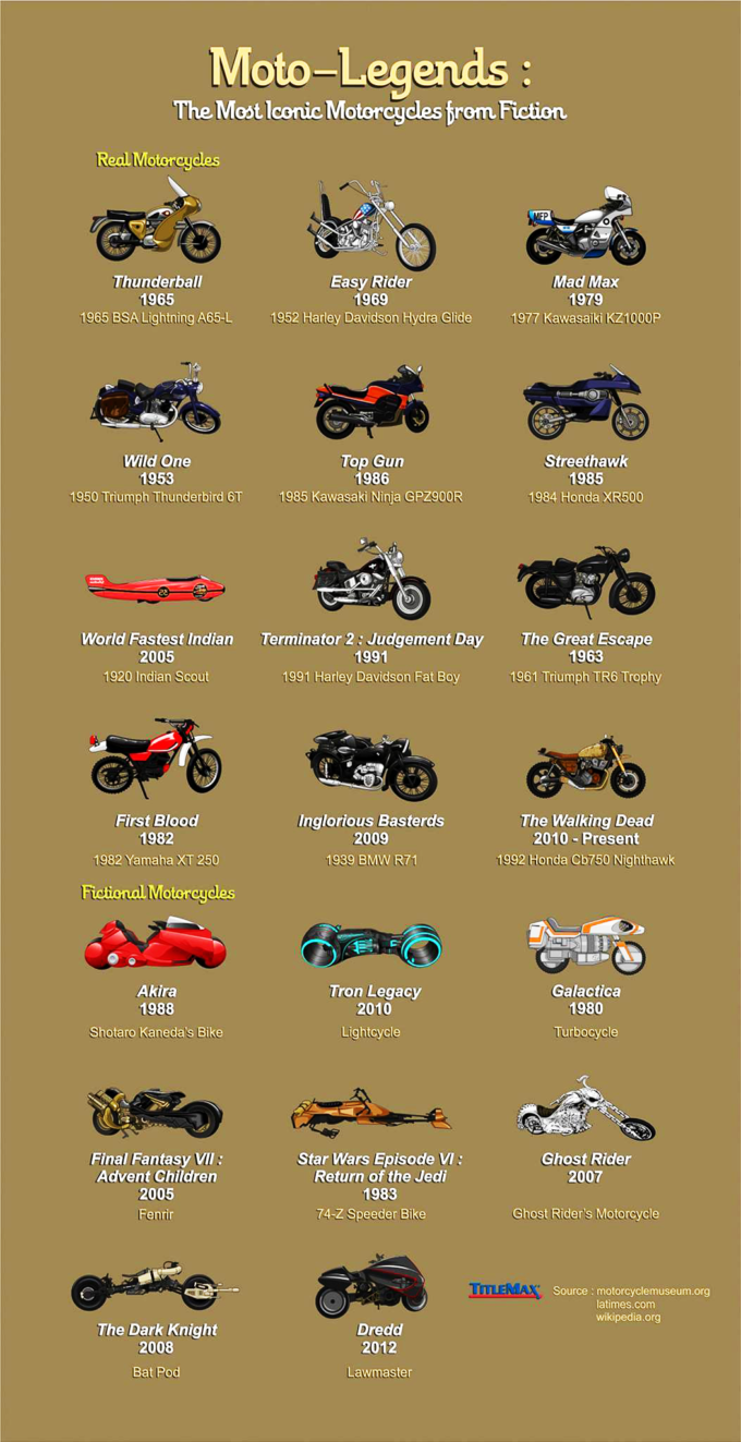 Iconic Movie Bikes